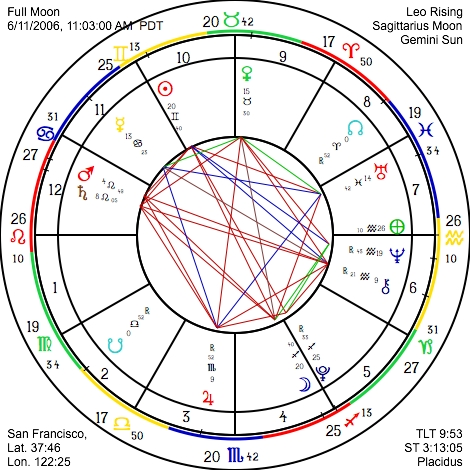 Astrograph Free Monthly Sunsigns Horoscope
