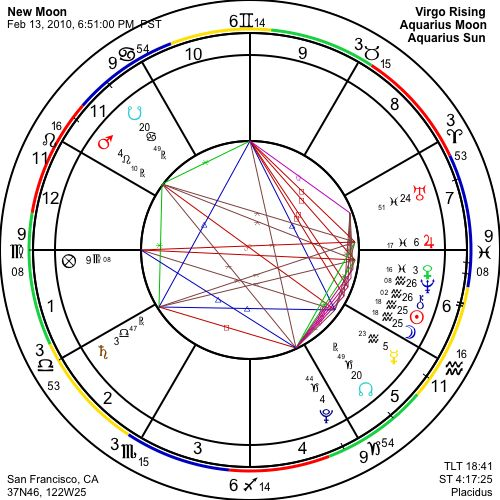 AstroGraph com - Free Monthly Sunsigns Horoscope