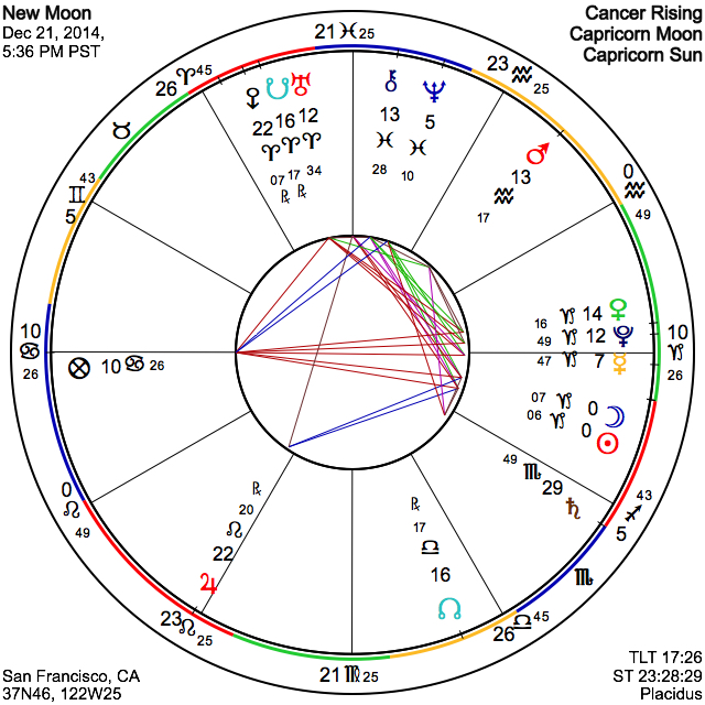 New Moon on 16 June 2015 Tuesday