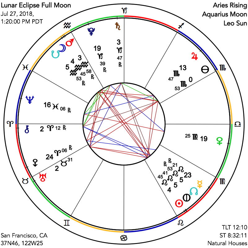 ASTROGRAPH - Chart for Full Moon on July 27, 2018
