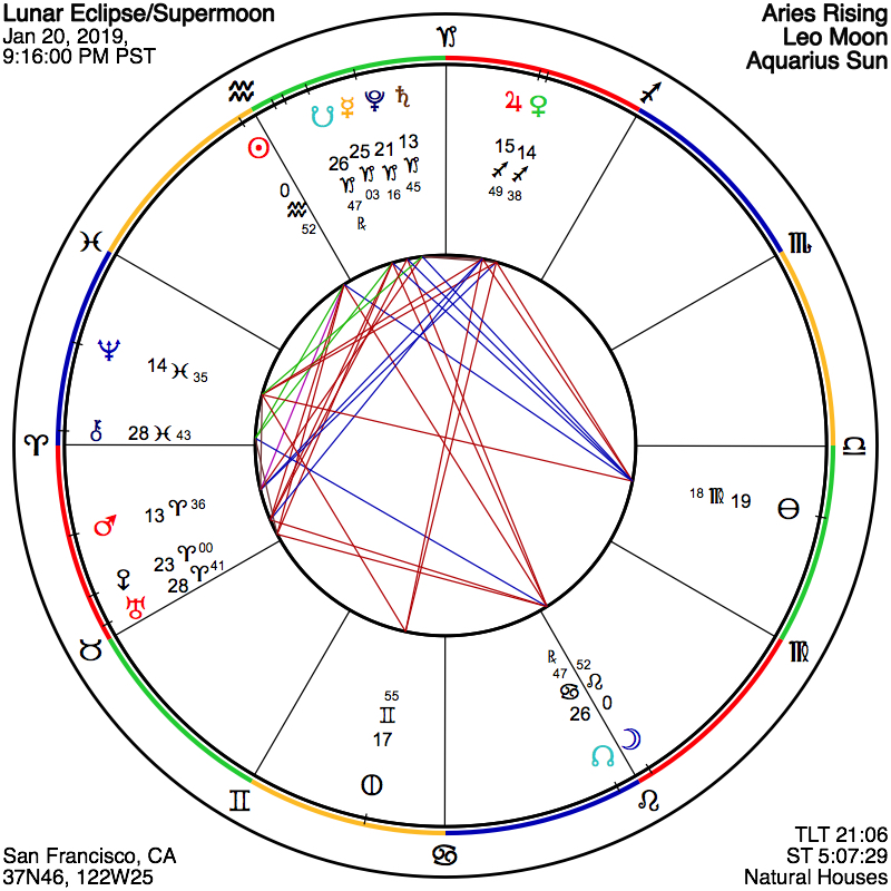 What Does the Full Moon in Leo Mean?