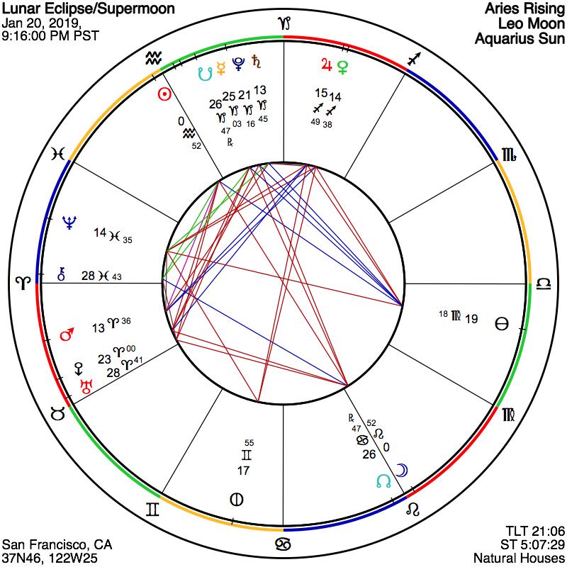 Aryabhatt Astrology Software Free Download Full Version